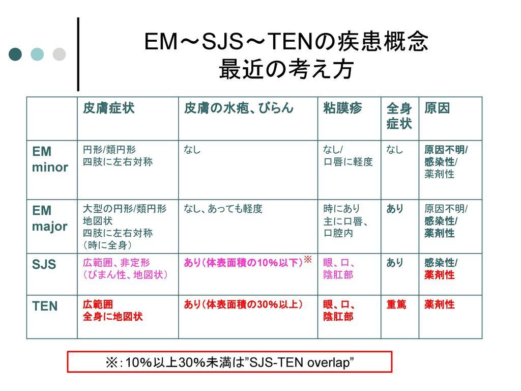 EM~SJS~TENの疾患概念 最近の考え方