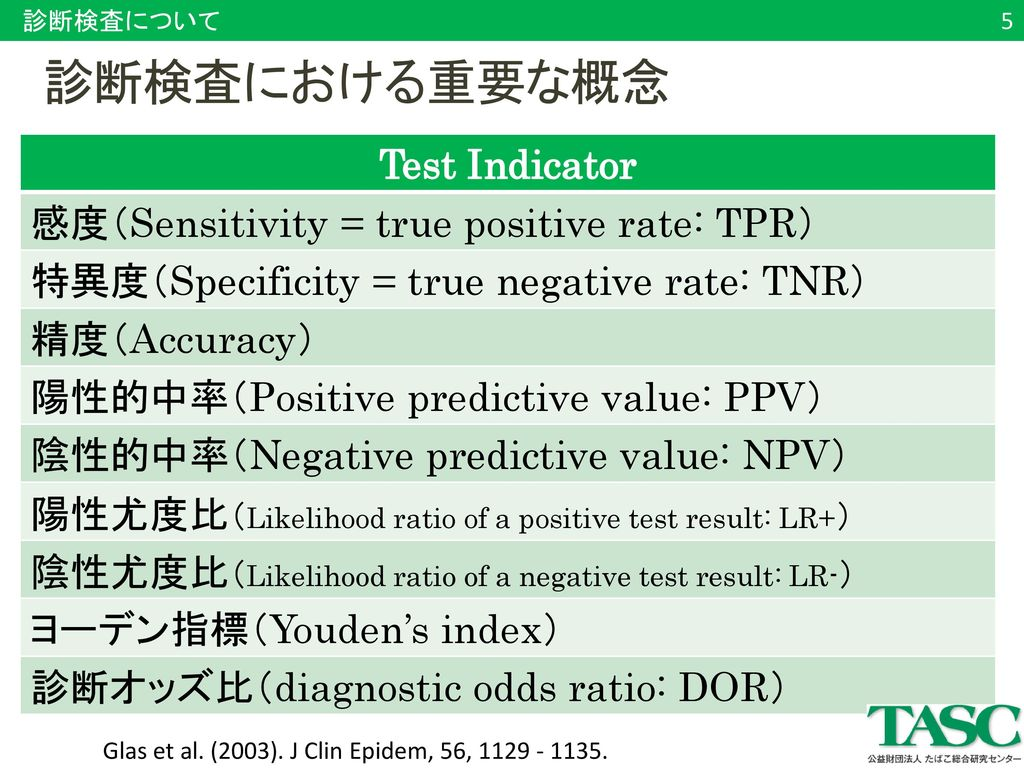 診断検査における重要な概念 Test Indicator 感度(Sensitivity = true positive rate: TPR)