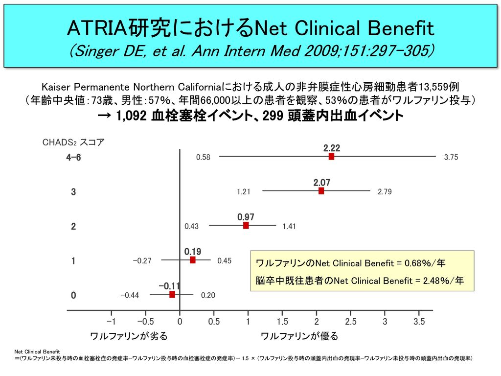 ATRIA研究におけるNet Clinical Benefit