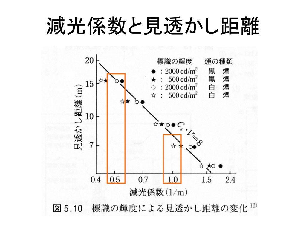 減光係数と見透かし距離