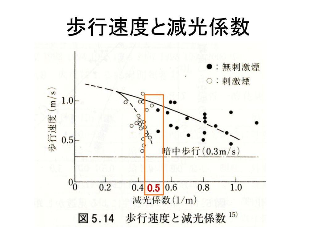歩行速度と減光係数 0.5