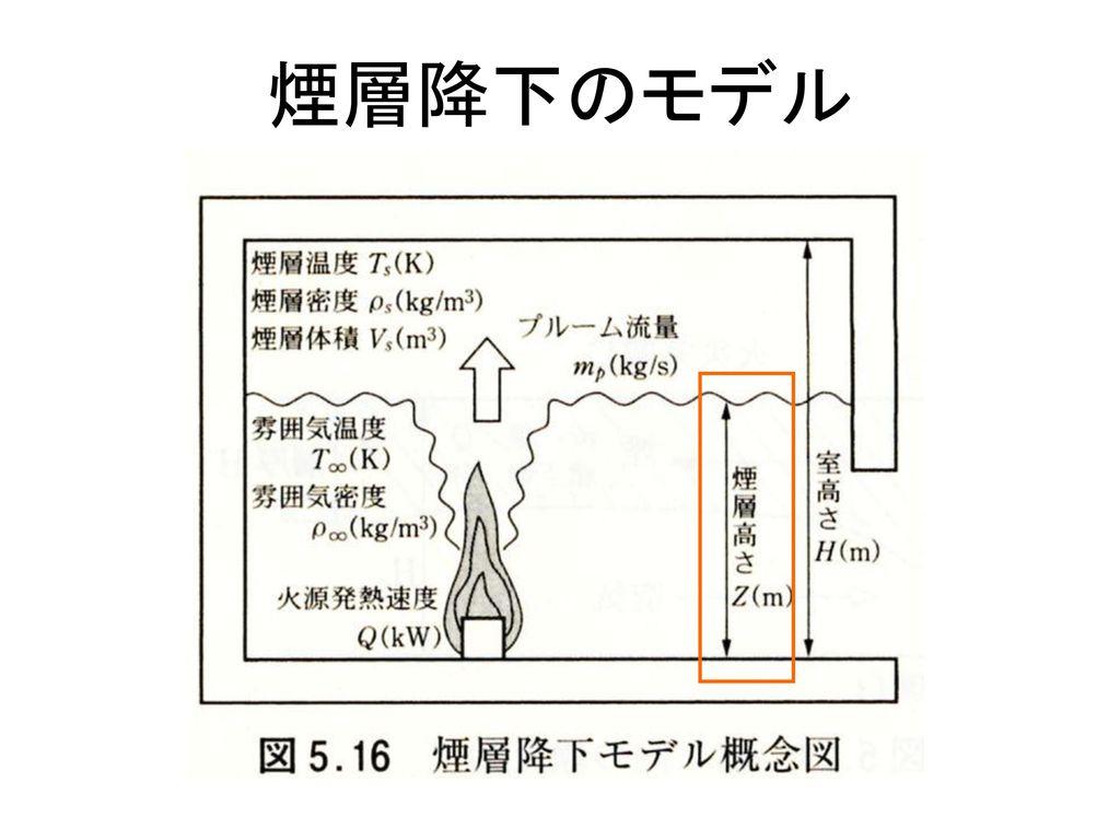 煙層降下のモデル