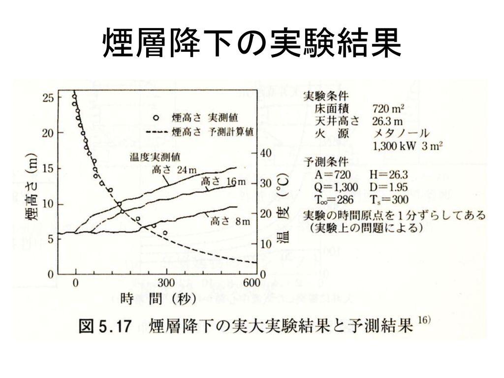 煙層降下の実験結果
