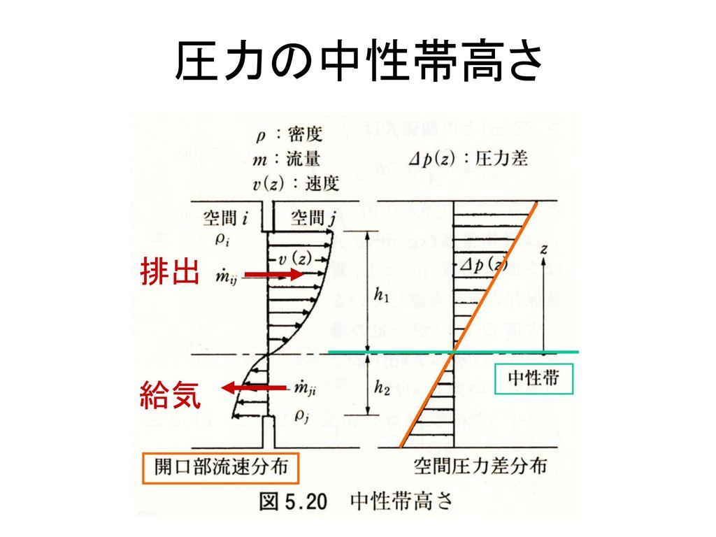 圧力の中性帯高さ 排出 給気