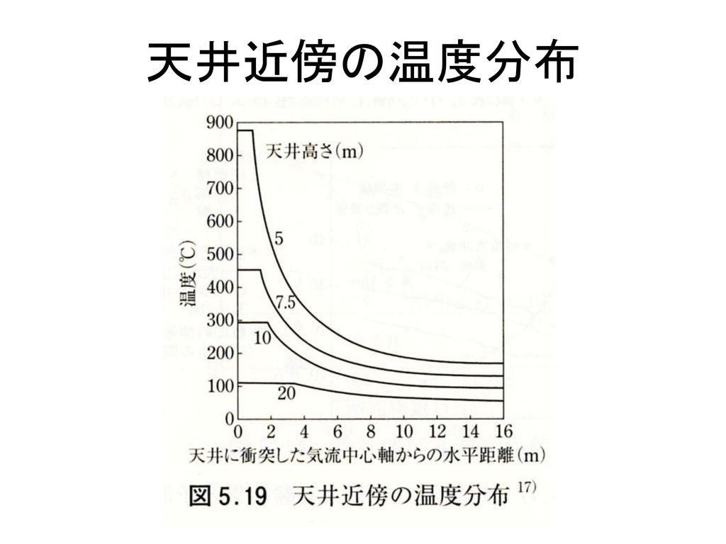 天井近傍の温度分布