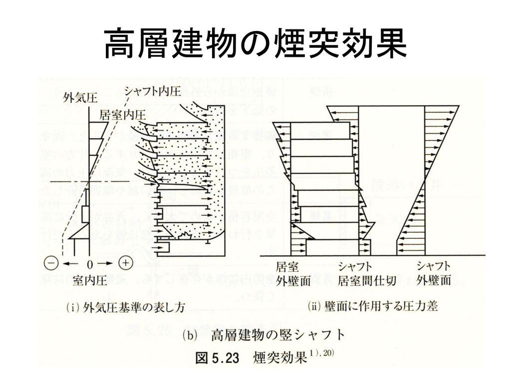 高層建物の煙突効果