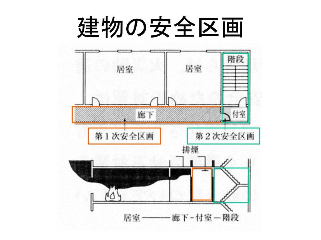 建物の安全区画
