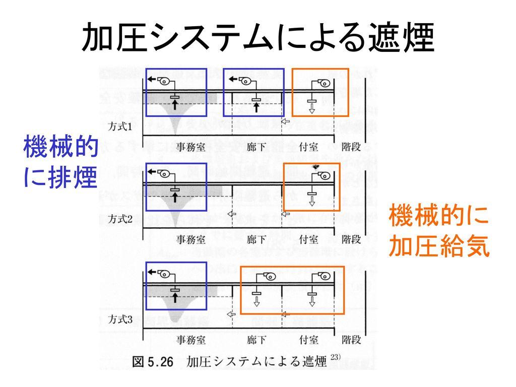 加圧システムによる遮煙 機械的 に排煙 機械的に 加圧給気