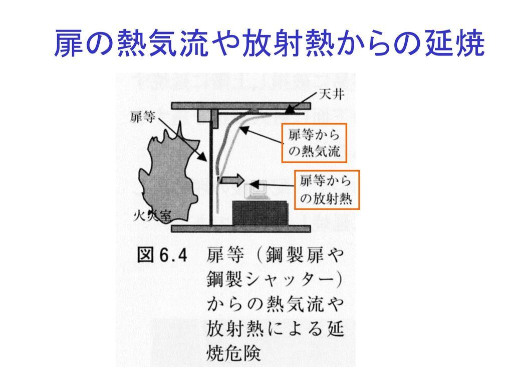 扉の熱気流や放射熱からの延焼