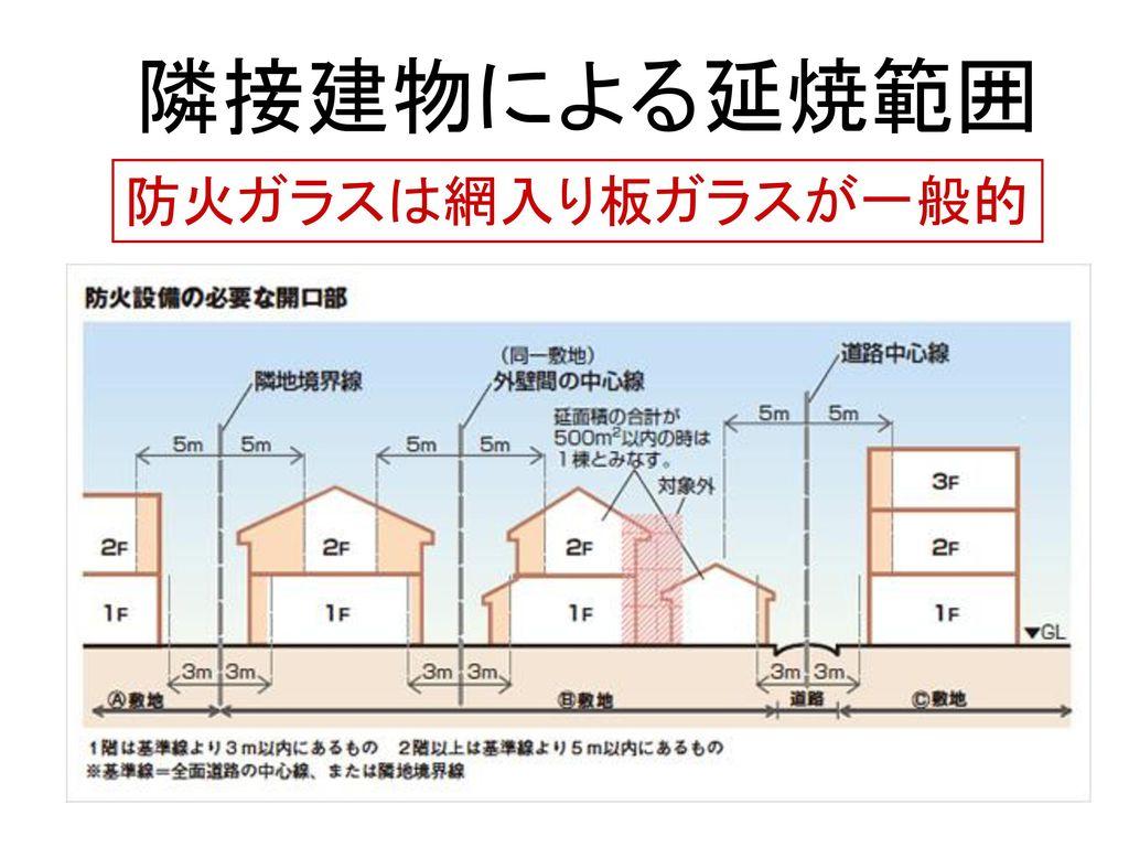 隣接建物による延焼範囲 防火ガラスは網入り板ガラスが一般的