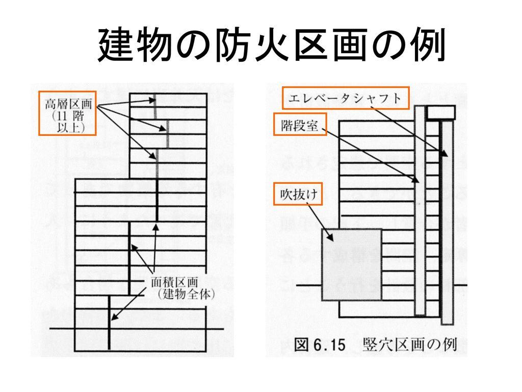 95 建物の防火区画の例