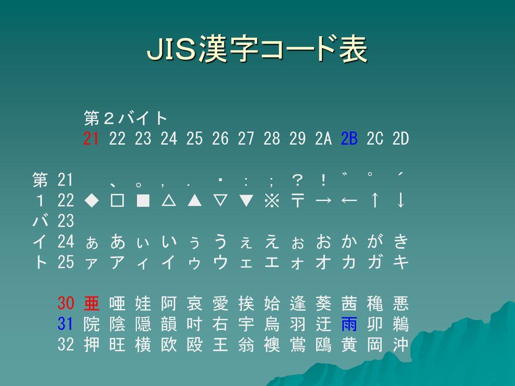 授業展開#4 2進数世界の数値と文字.