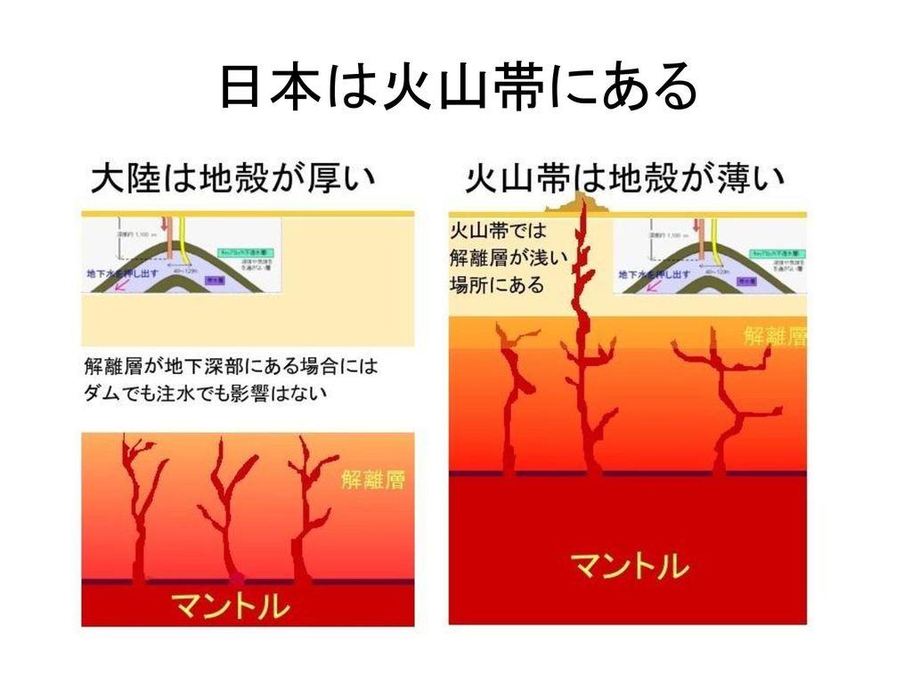 日本は火山帯にある
