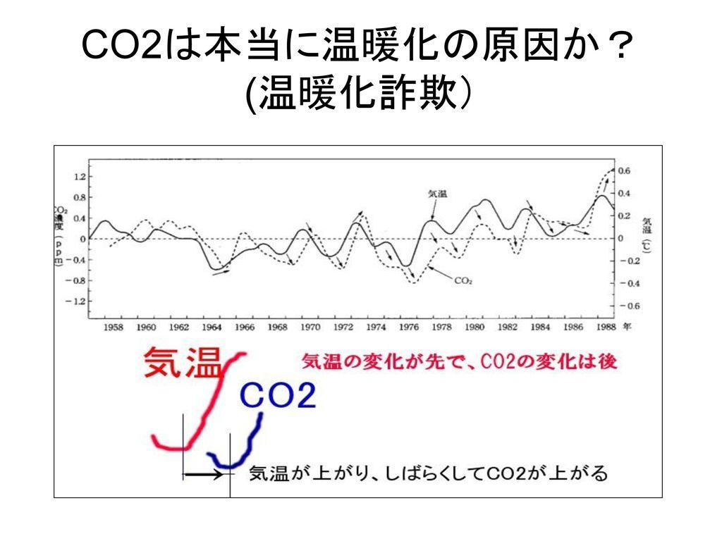 CO2は本当に温暖化の原因か? (温暖化詐欺)