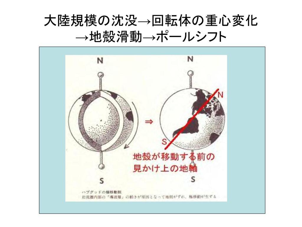 大陸規模の沈没→回転体の重心変化 →地殻滑動→ポールシフト