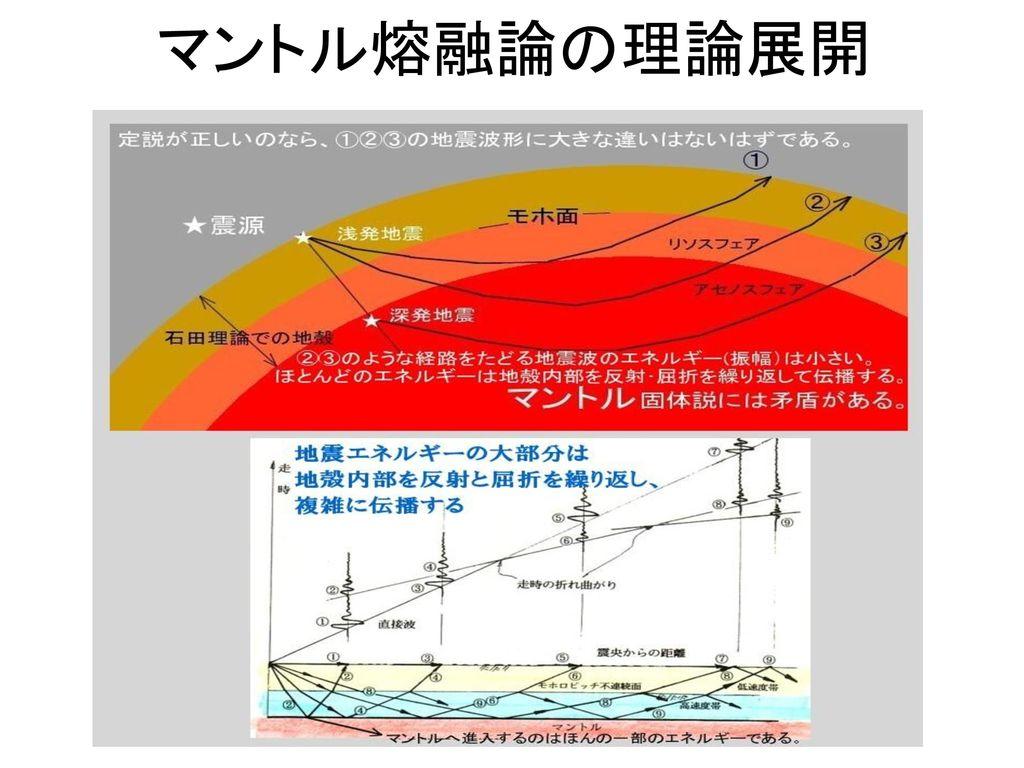 マントル熔融論の理論展開