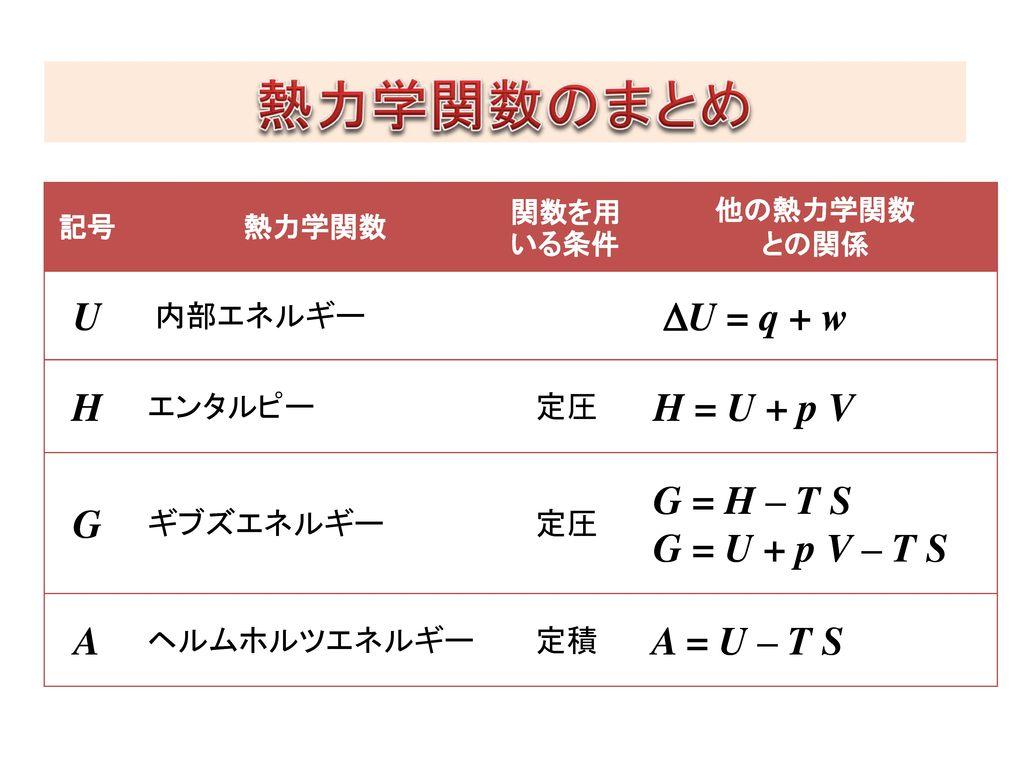 熱力学関数のまとめ U DU = q + w H H = U + p V G G = H – T S G = U + p V – T S A