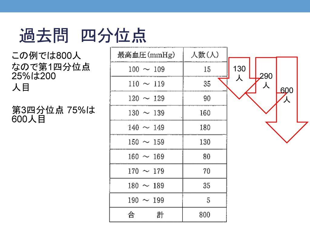 過去問 四分位点 この例では800人 なので第1四分位点 25%は200 人目 第3四分位点 75%は600人目 130人 290人