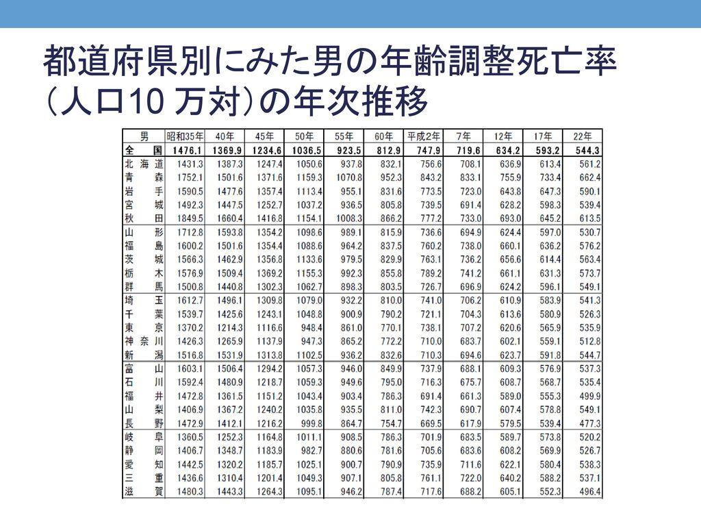 都道府県別にみた男の年齢調整死亡率(人口10 万対)の年次推移