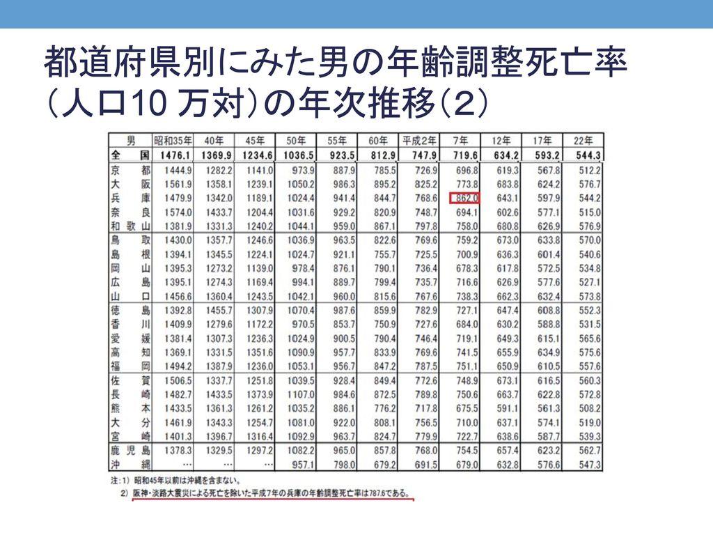 都道府県別にみた男の年齢調整死亡率(人口10 万対)の年次推移(2)