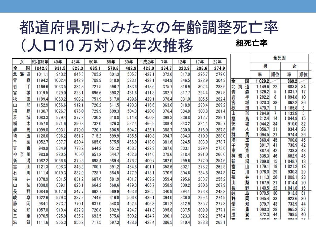 都道府県別にみた女の年齢調整死亡率(人口10 万対)の年次推移