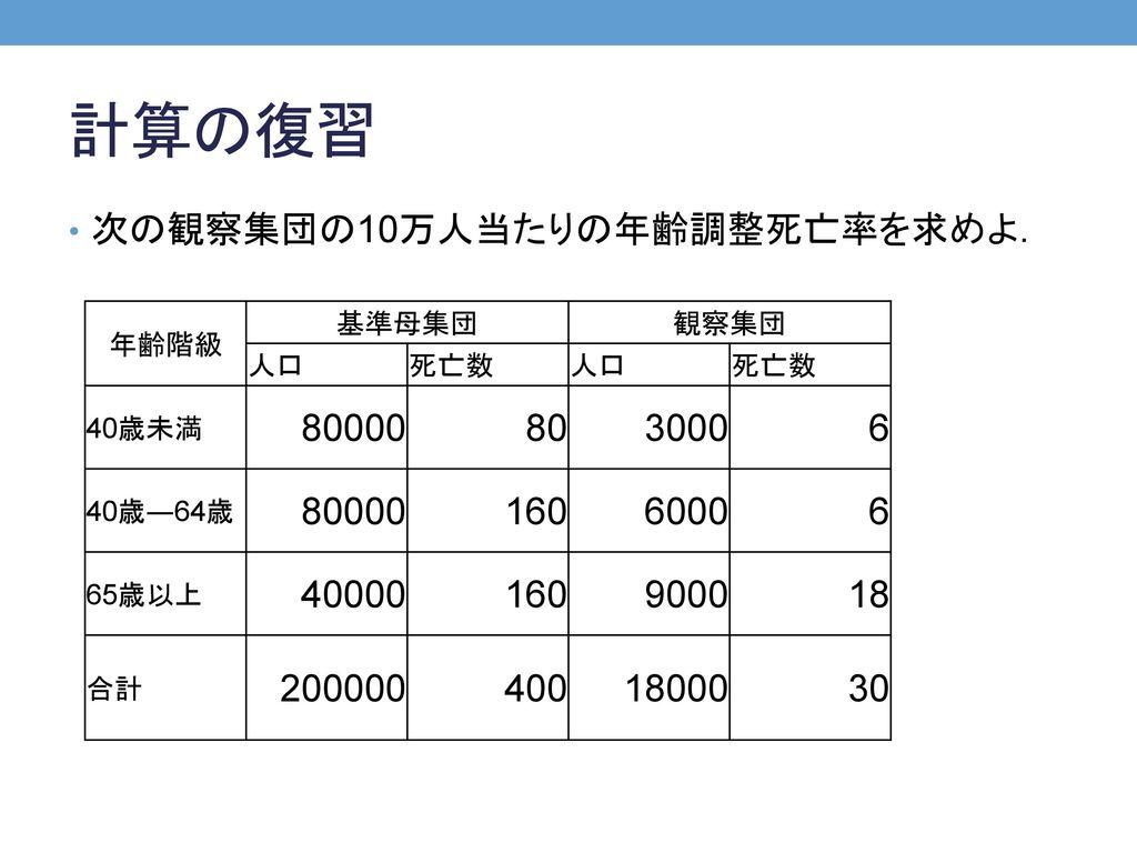計算の復習 次の観察集団の10万人当たりの年齢調整死亡率を求めよ. 80000 80 3000 6 160 6000 40000 9000