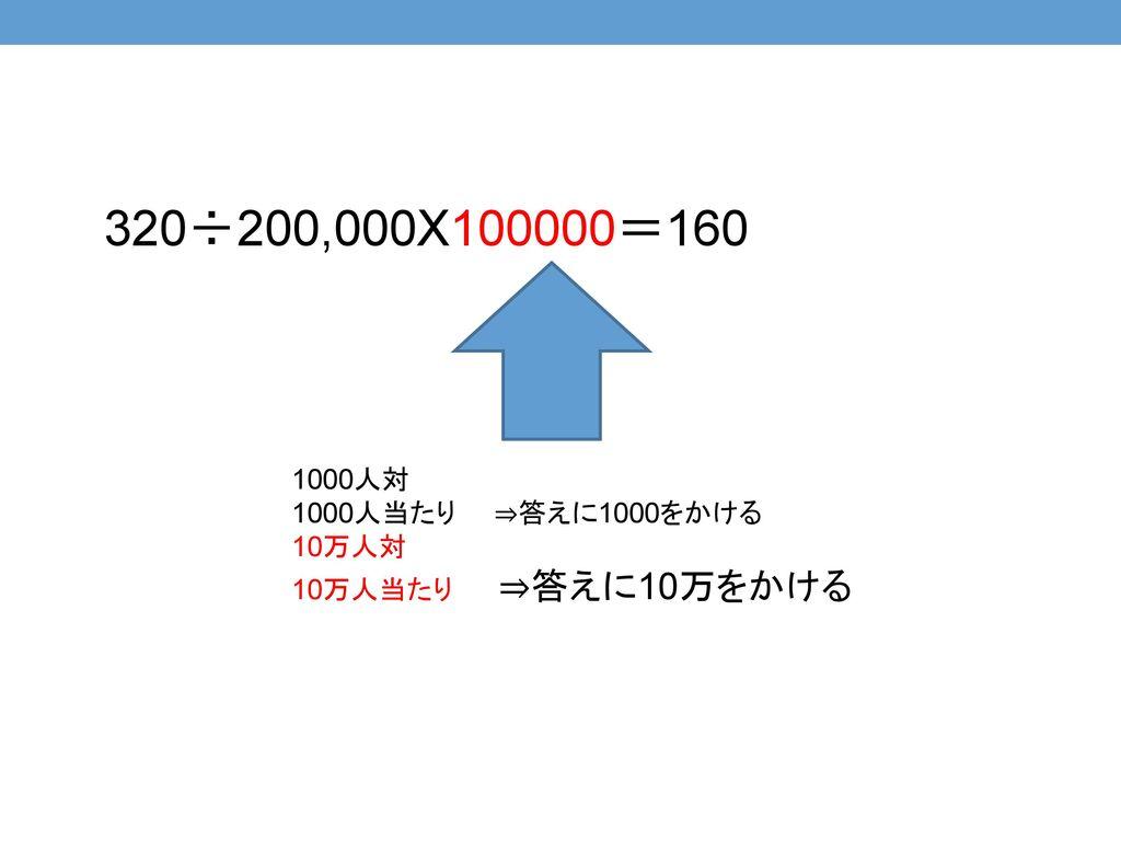 320÷200,000X100000=160 1000人対 1000人当たり ⇒答えに1000をかける 10万人対