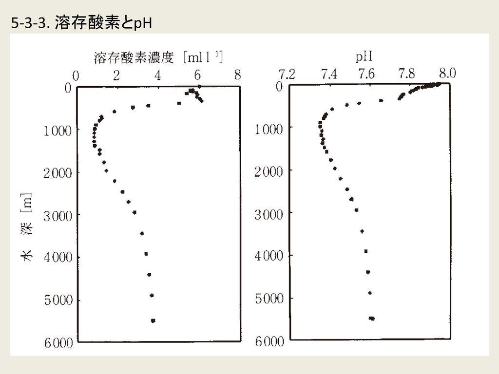 5-3-3. 溶存酸素とpH