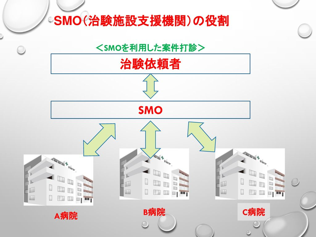 SMO(治験施設支援機関)の役割 <SMOを利用した案件打診> 治験依頼者 SMO A病院 B病院 C病院
