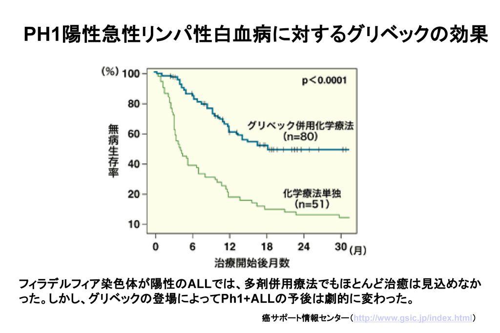 PH1陽性急性リンパ性白血病に対するグリベックの効果