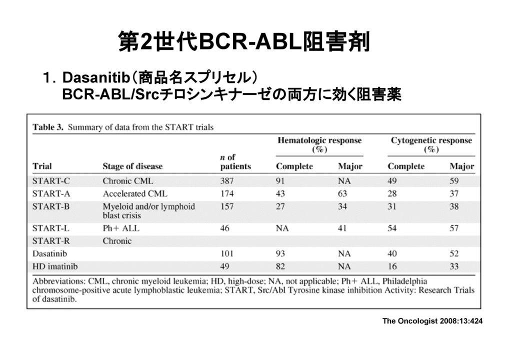 第2世代BCR-ABL阻害剤 1.Dasanitib(商品名スプリセル) BCR-ABL/Srcチロシンキナーゼの両方に効く阻害薬