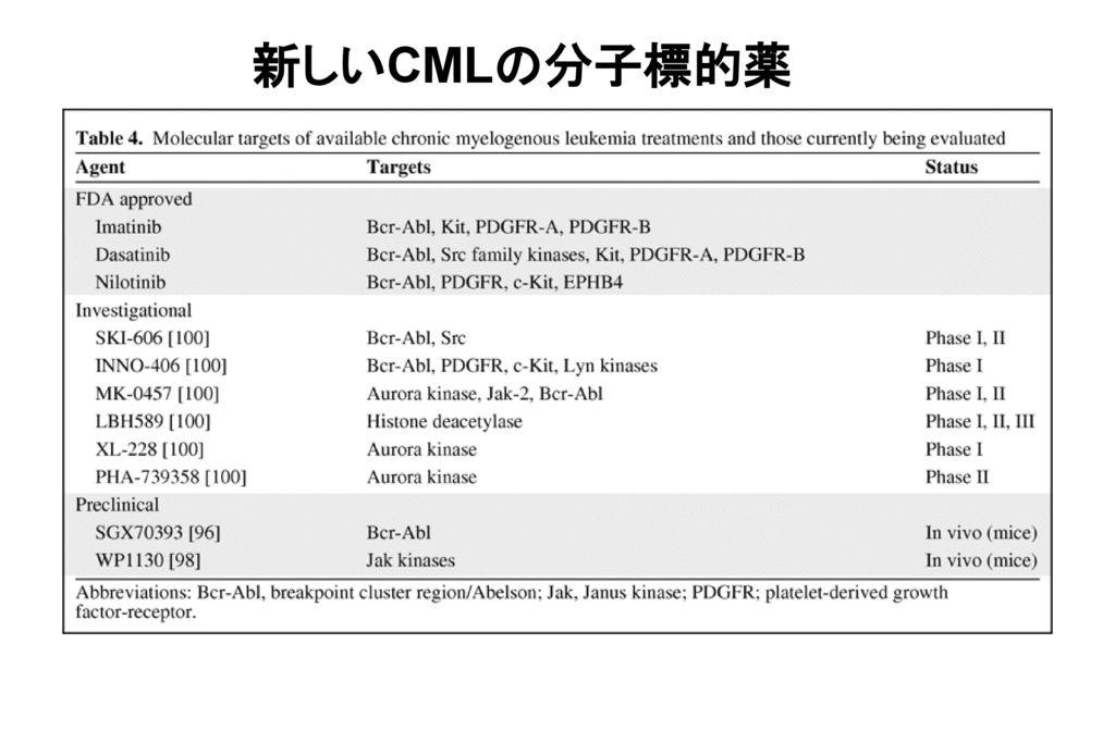 新しいCMLの分子標的薬