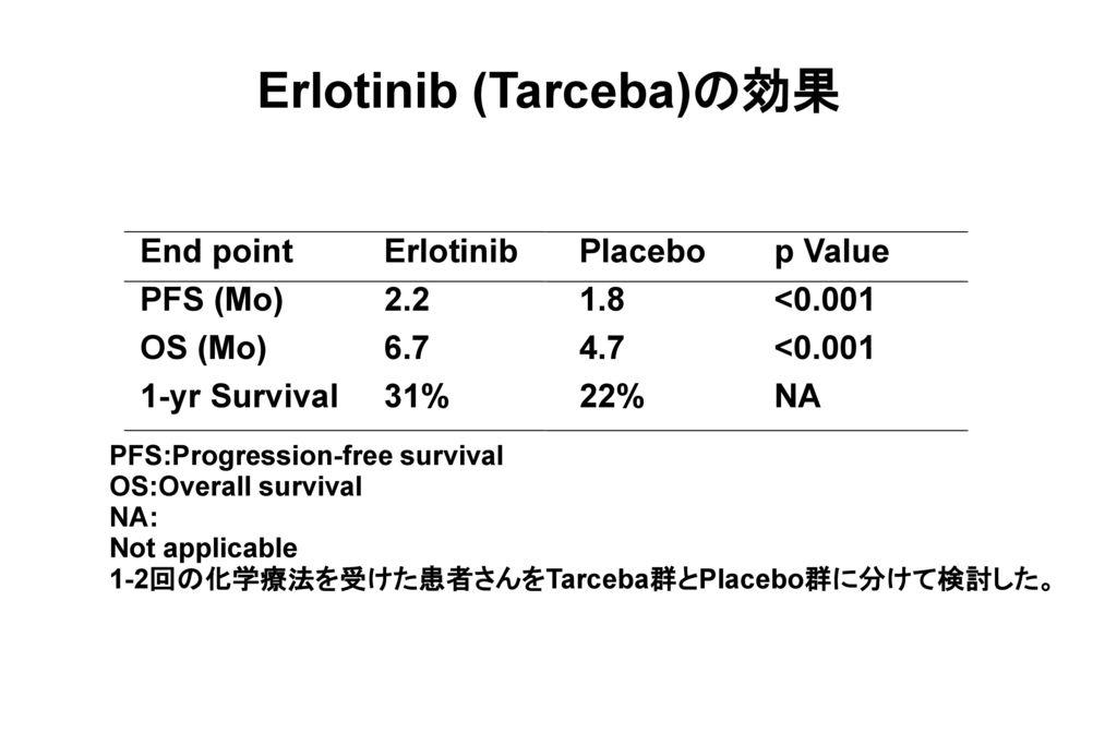 Erlotinib (Tarceba)の効果