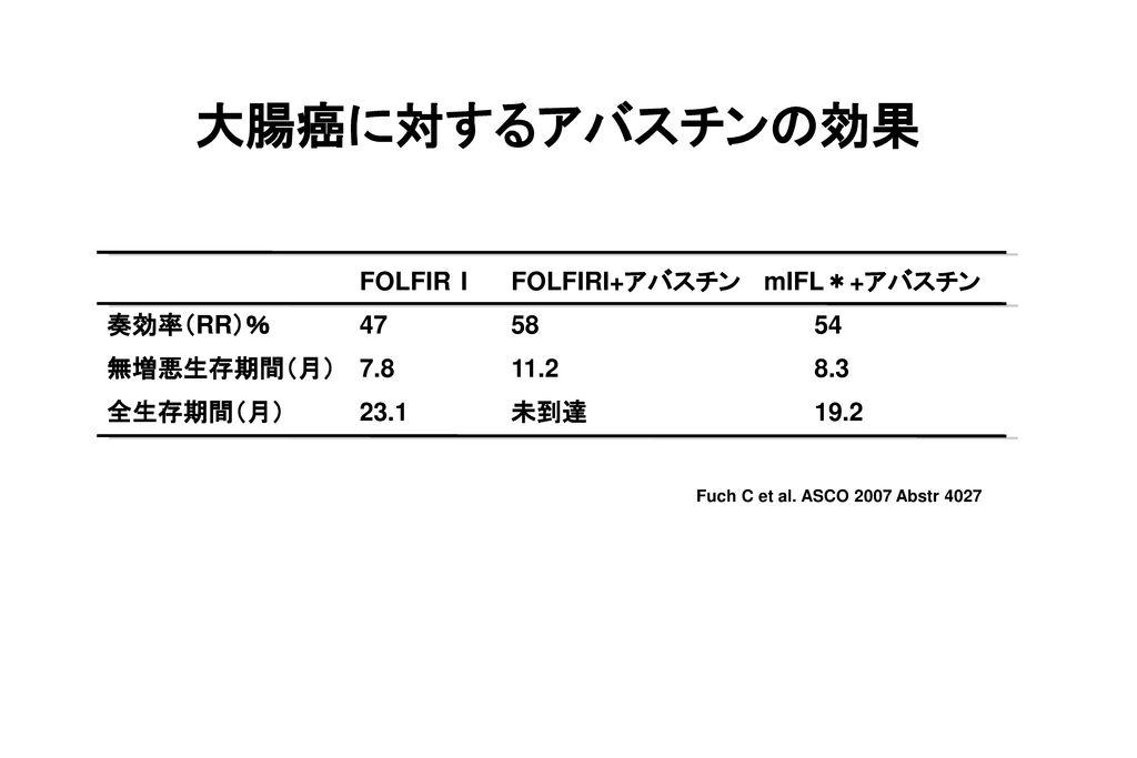 大腸癌に対するアバスチンの効果 FOLFIR I FOLFIRI+アバスチン mIFL*+アバスチン 奏効率(RR)% 47 58 54