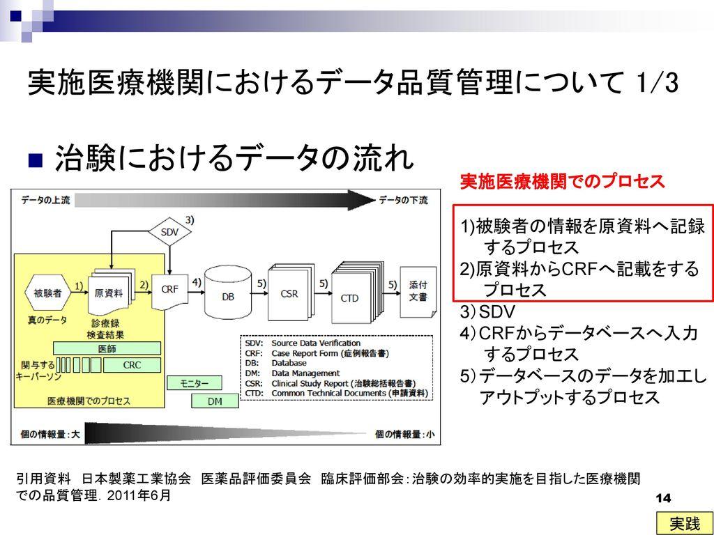 実施医療機関におけるデータ品質管理について 1/3