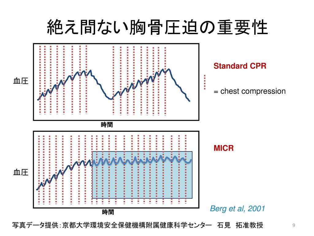 絶え間ない胸骨圧迫の重要性 Standard CPR 血圧 = chest compression MICR 血圧
