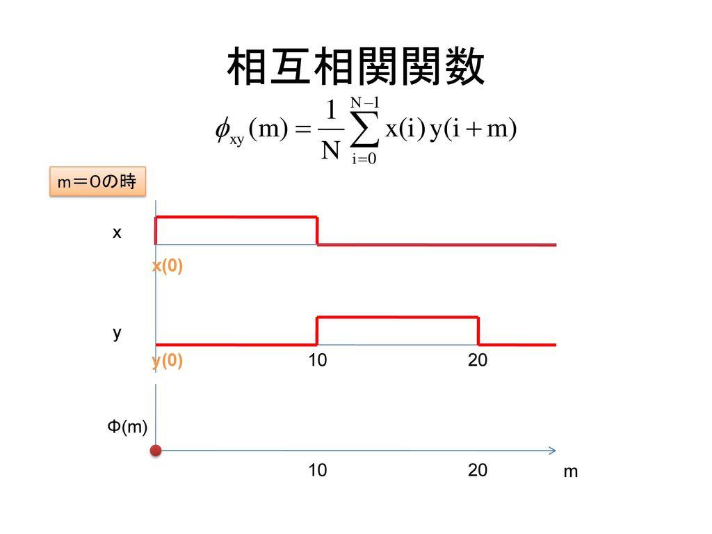 相互相関関数 m=0の時 x x(0) y y(0) 10 20 Φ(m) 10 20 m