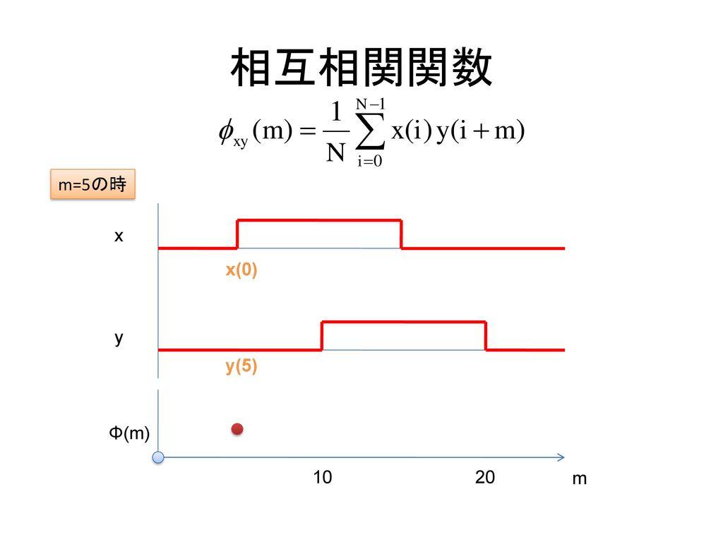 相互相関関数 m=5の時 x x(0) y y(5) Φ(m) 10 20 m