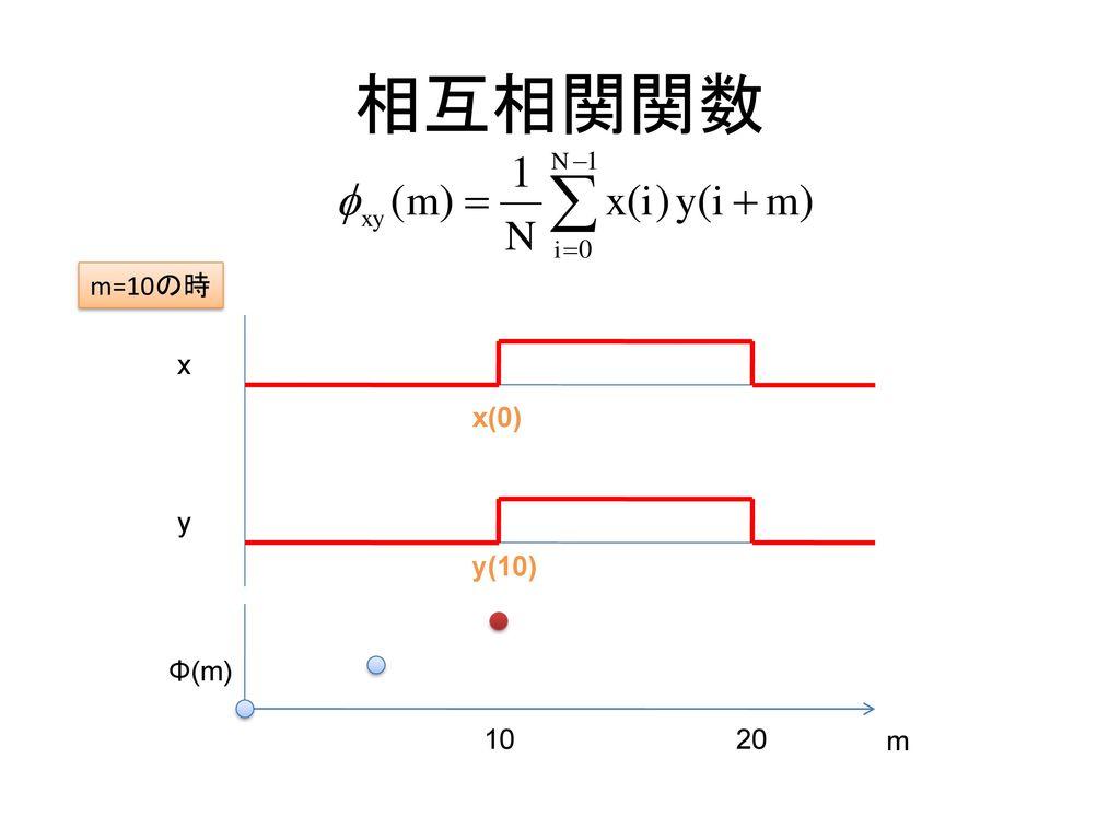 相互相関関数 m=10の時 x x(0) y y(10) Φ(m) 10 20 m
