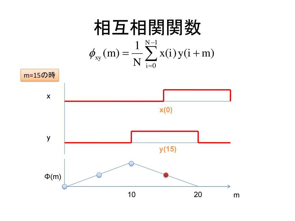 相互相関関数 m=15の時 x x(0) y y(15) Φ(m) 10 20 m