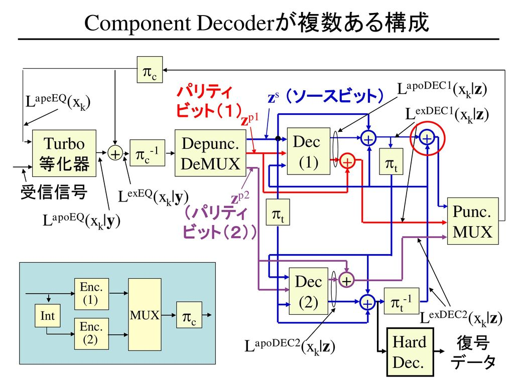 Component Decoderが複数ある構成