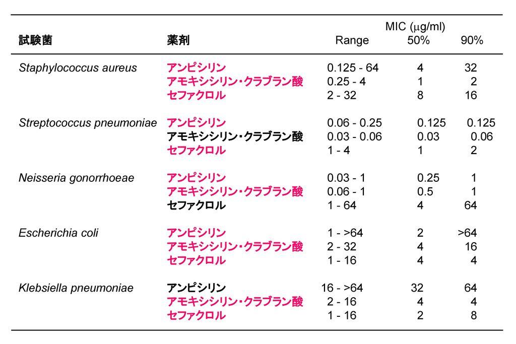 MIC (mg/ml) 試験菌 薬剤 Range 50% 90%