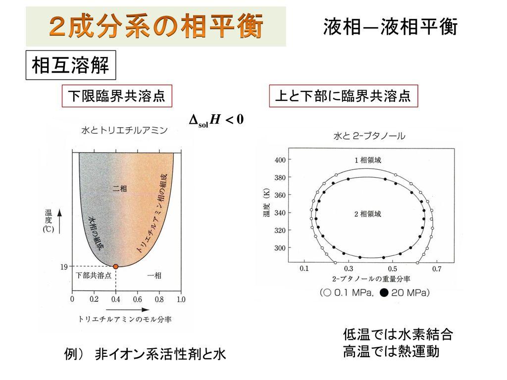 2成分系の相平衡 液相―液相平衡 相互溶解 下限臨界共溶点 上と下部に臨界共溶点 低温では水素結合 高温では熱運動