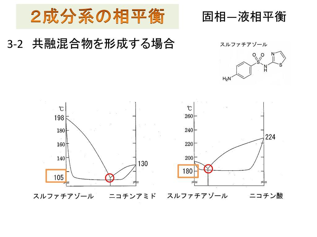 2成分系の相平衡 固相―液相平衡 3-2 共融混合物を形成する場合