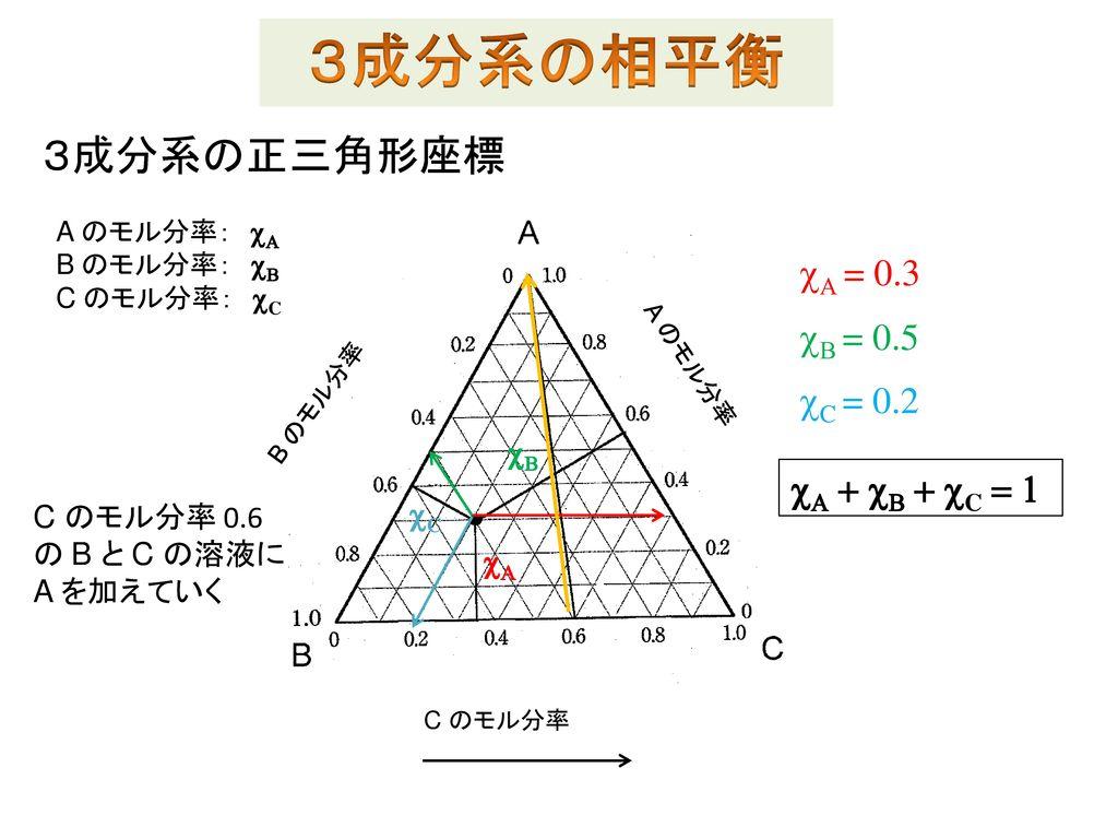 3成分系の相平衡 3成分系の正三角形座標 cA = 0.3 cB = 0.5 cC = 0.2 cA + cB + cC = 1 cB cC