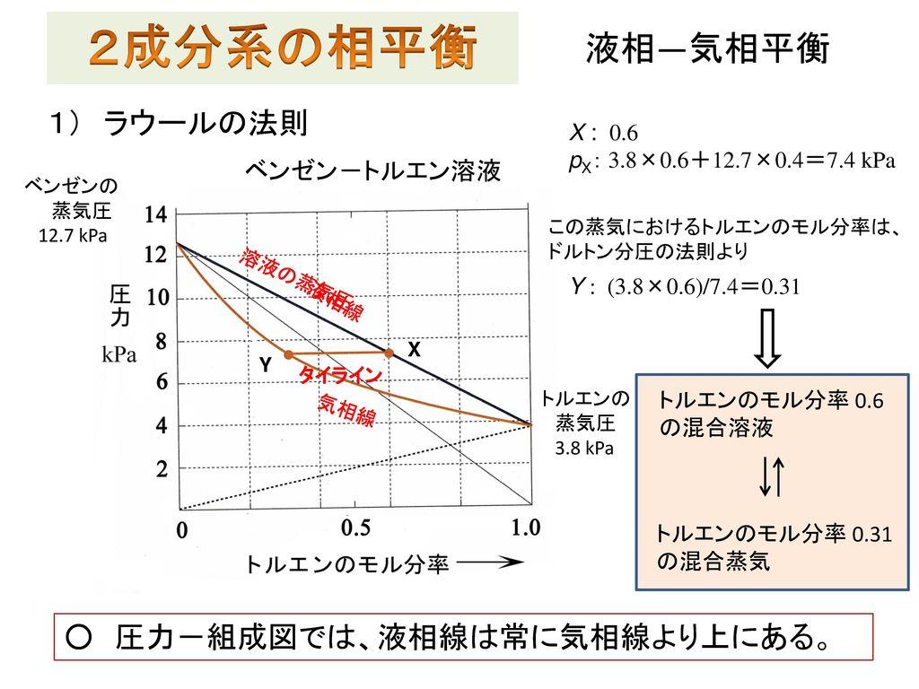 2成分系の相平衡 液相―気相平衡 1) ラウールの法則 ○ 圧力-組成図では、液相線は常に気相線より上にある。 ベンゼン-トルエン溶液