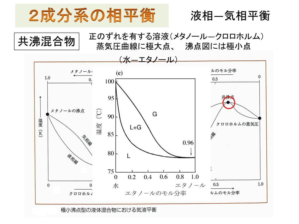 2成分系の相平衡 液相―気相平衡 共沸混合物 正のずれを有する溶液(メタノール―クロロホルム) 蒸気圧曲線に極大点、 沸点図には極小点