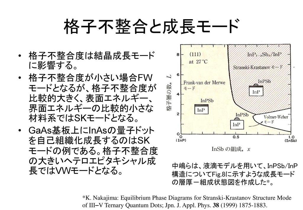 格子不整合と成長モード 格子不整合度は結晶成長モードに影響する。
