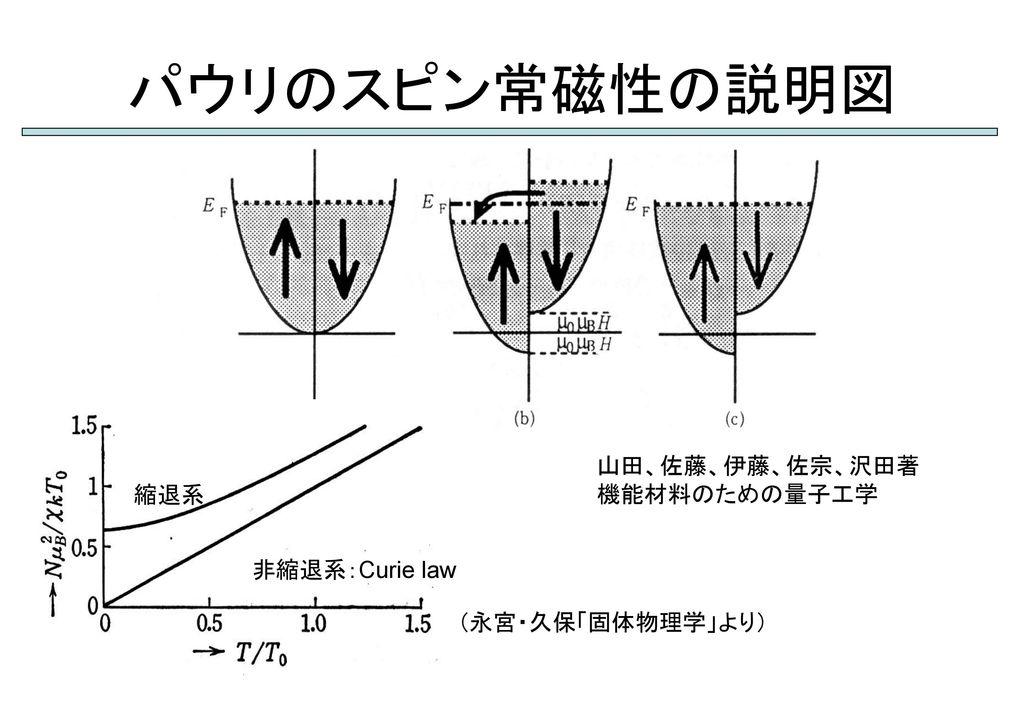 パウリのスピン常磁性の説明図 山田、佐藤、伊藤、佐宗、沢田著 機能材料のための量子工学 縮退系 非縮退系:Curie law