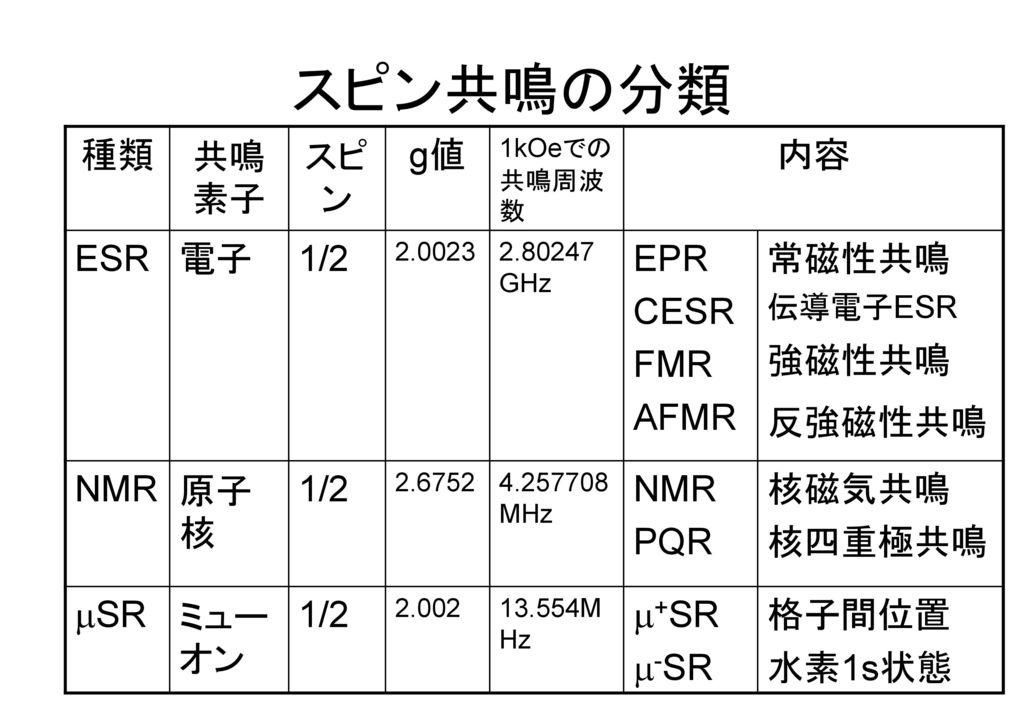 スピン共鳴の分類 種類 共鳴素子 スピン g値 内容 ESR 電子 1/2 EPR CESR FMR AFMR 常磁性共鳴 強磁性共鳴